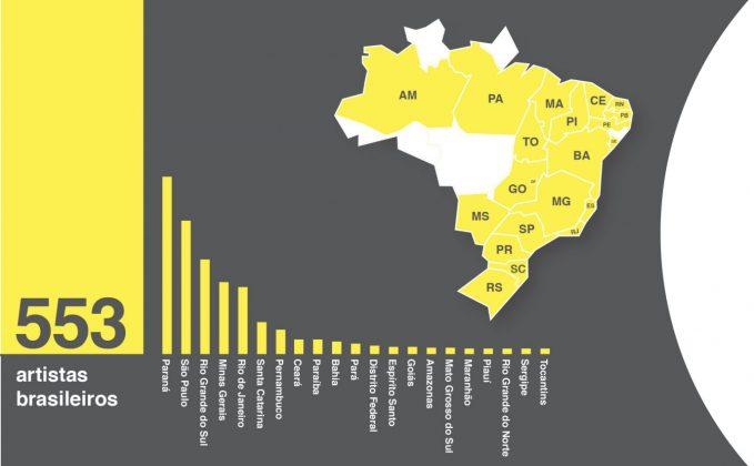 O acervo do MAC-PR tem obras de 21 dos 26 estados brasileiros